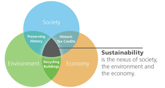 Sustainability diagram by the Technical Preservation Services department of the National Park Service.